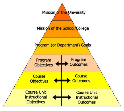 instructional design goals and objectives