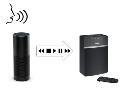 bose soundtouch 10 instructions